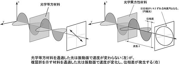 タッチパネル技術記事 低反射タッチパネル