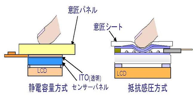 静電容量の比較