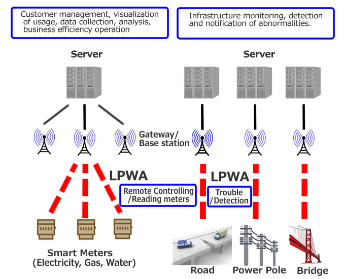 Application Examples of LPWA